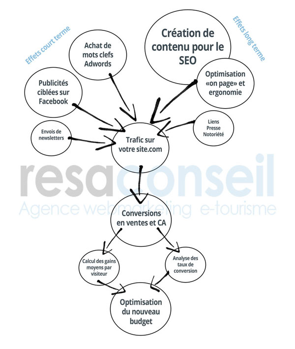 Strategie marketing tourisme rentable
