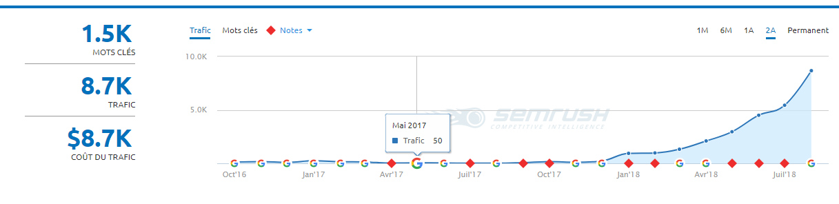 progression seo contenu