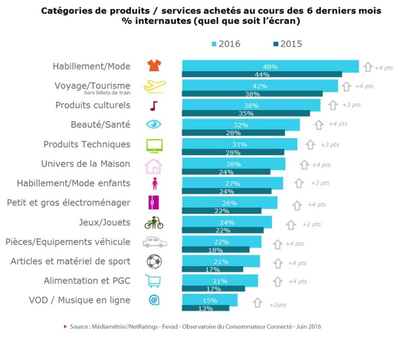 Petrodollars Outre Monde 2017: Tendance E-tourisme Et Marché Voyageurs En 2016-2017